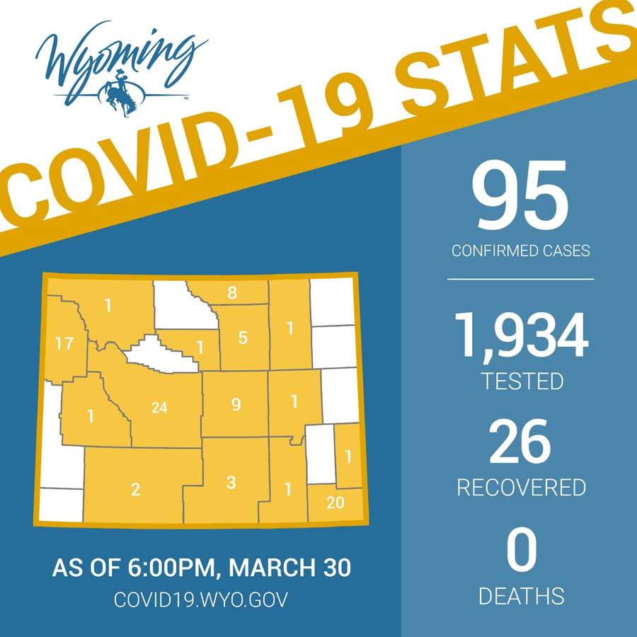 Governor: Wyoming Covid-19 numbers have tripled